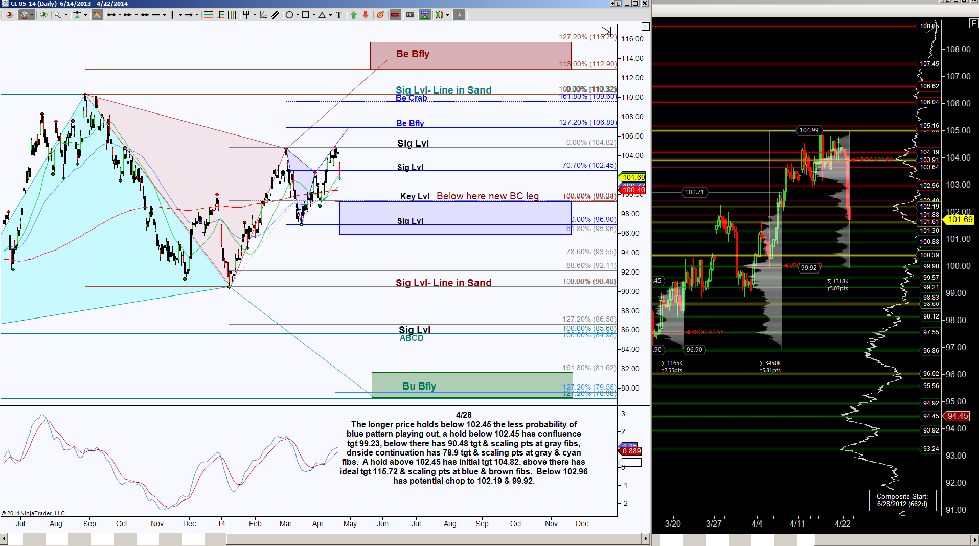 Options trading scenarios